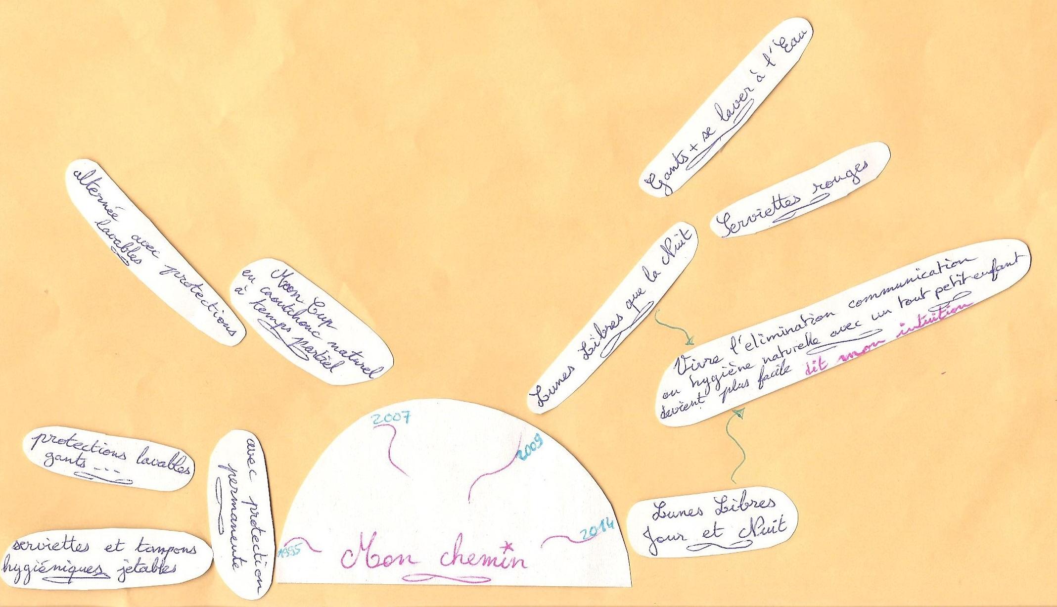 chronologie de mes Découvertes, mon chemin-